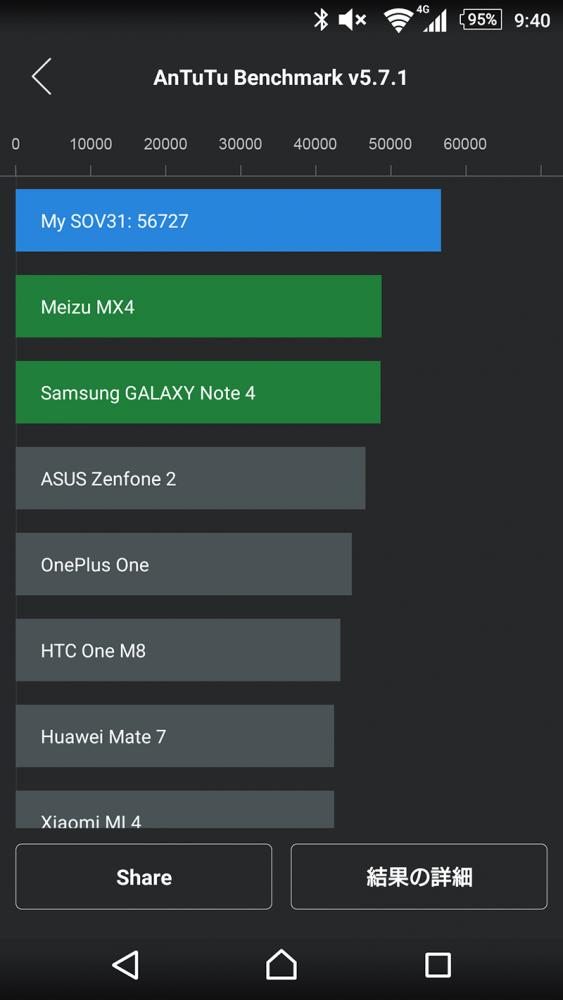 xperia-z4-benchmark-score-cool_5