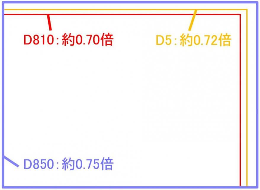 Nikon D850 特徴 ファインダー倍率