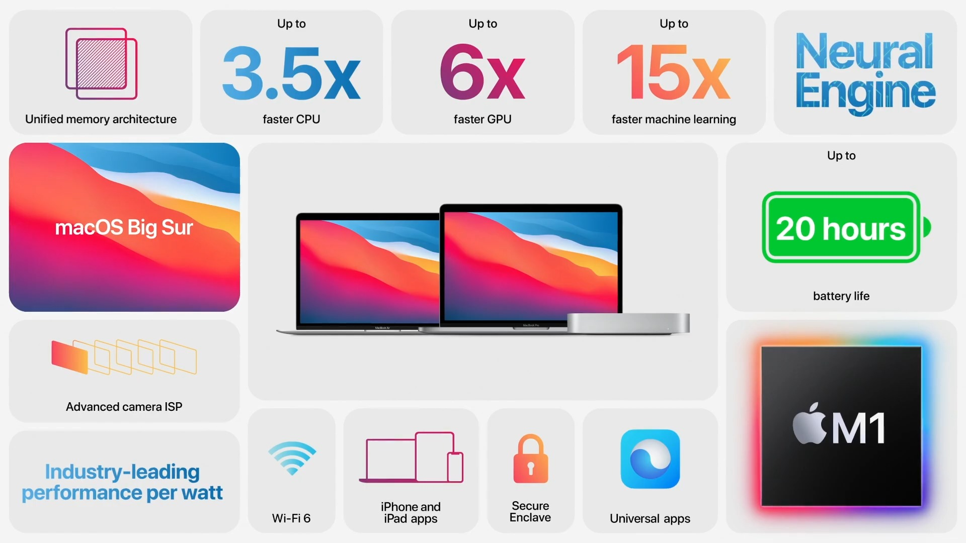 Apple Sillicon(M1)搭載MacBook Air、Mac mini、MacBook Proの特徴を超簡単にまとめてみた